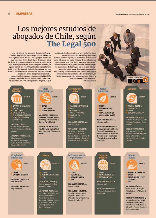 Los mejores estudios de abogados de Chile, según The Legal 500